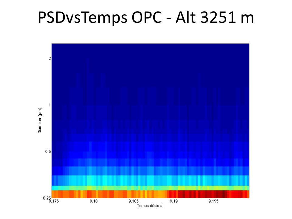 PSDvsTemps OPC - Alt 3251 m