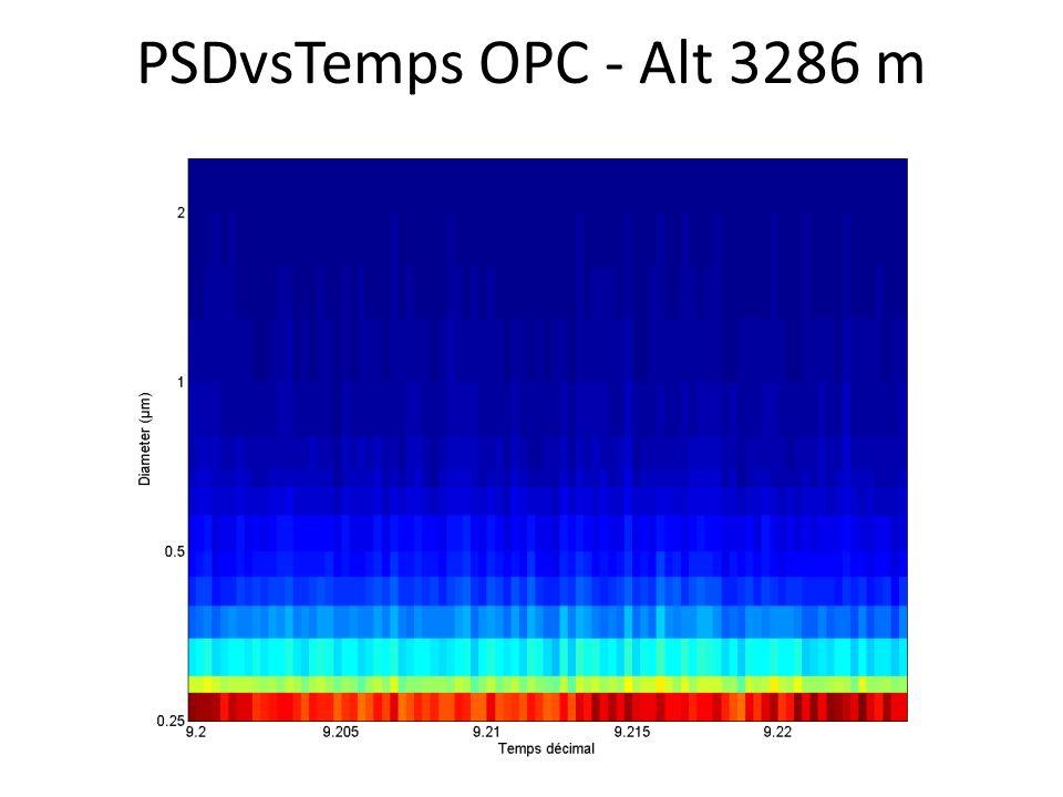 PSDvsTemps OPC - Alt 3286 m