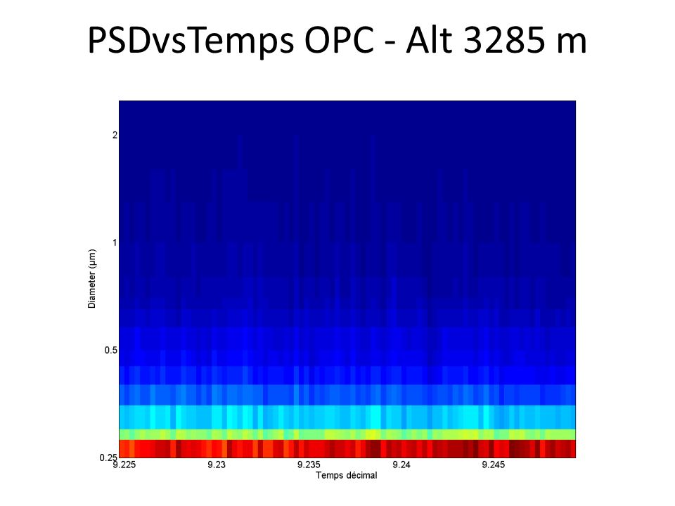 PSDvsTemps OPC - Alt 3285 m