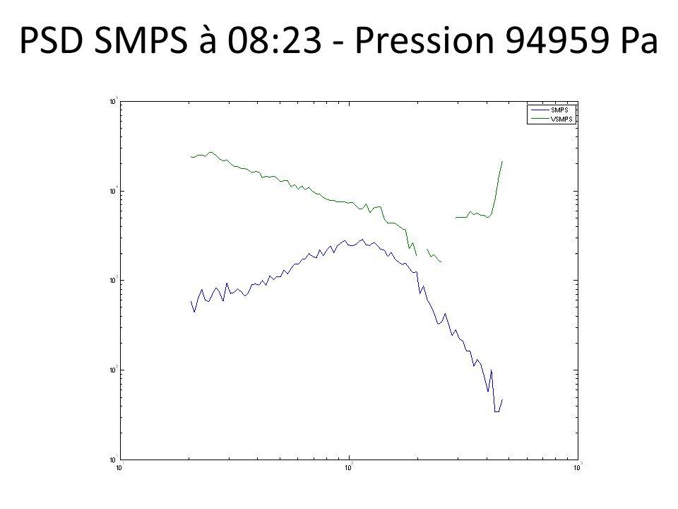 PSD SMPS à 08:23 - Pression 94959 Pa