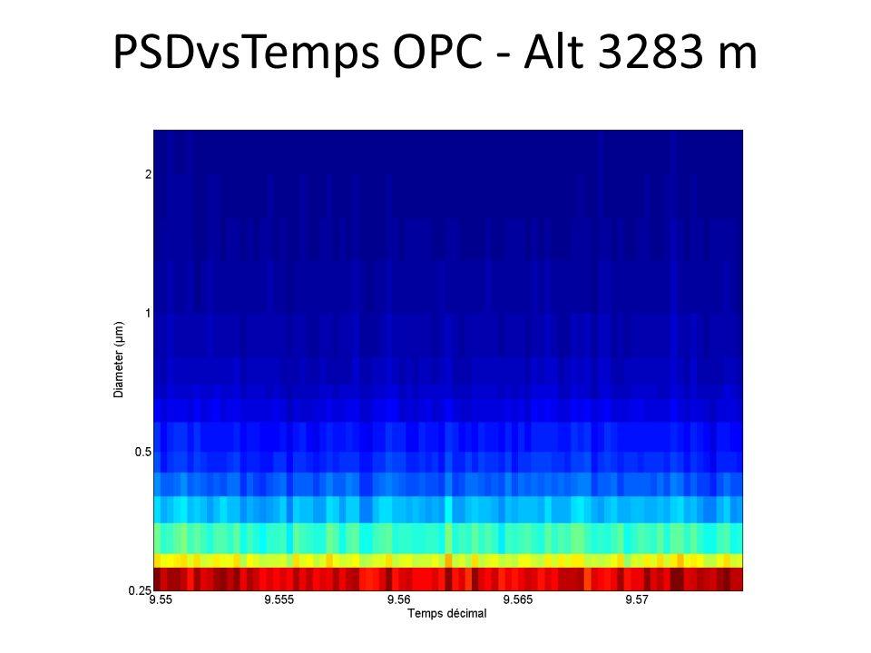 PSDvsTemps OPC - Alt 3283 m