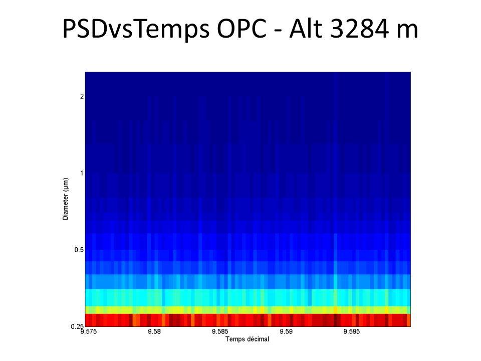 PSDvsTemps OPC - Alt 3284 m