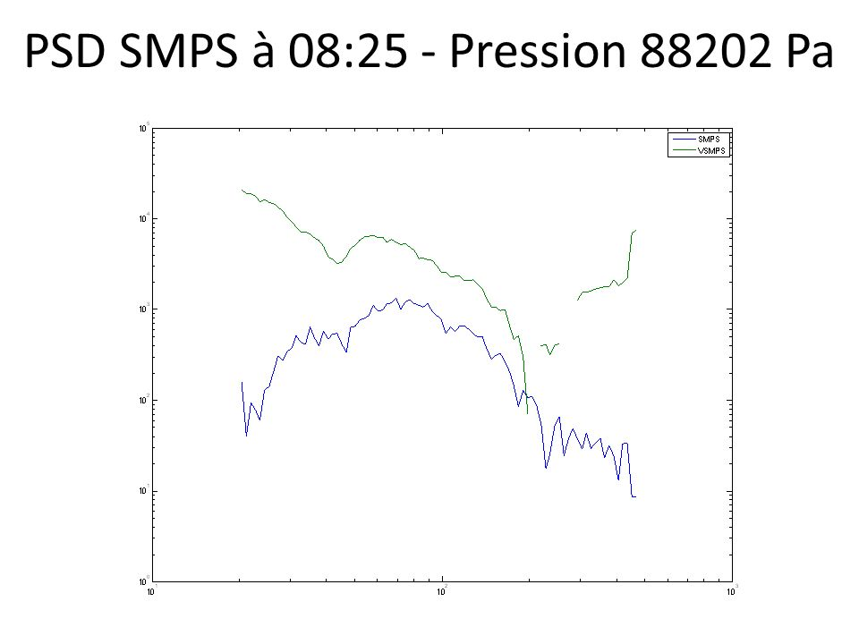 PSD SMPS à 08:25 - Pression 88202 Pa