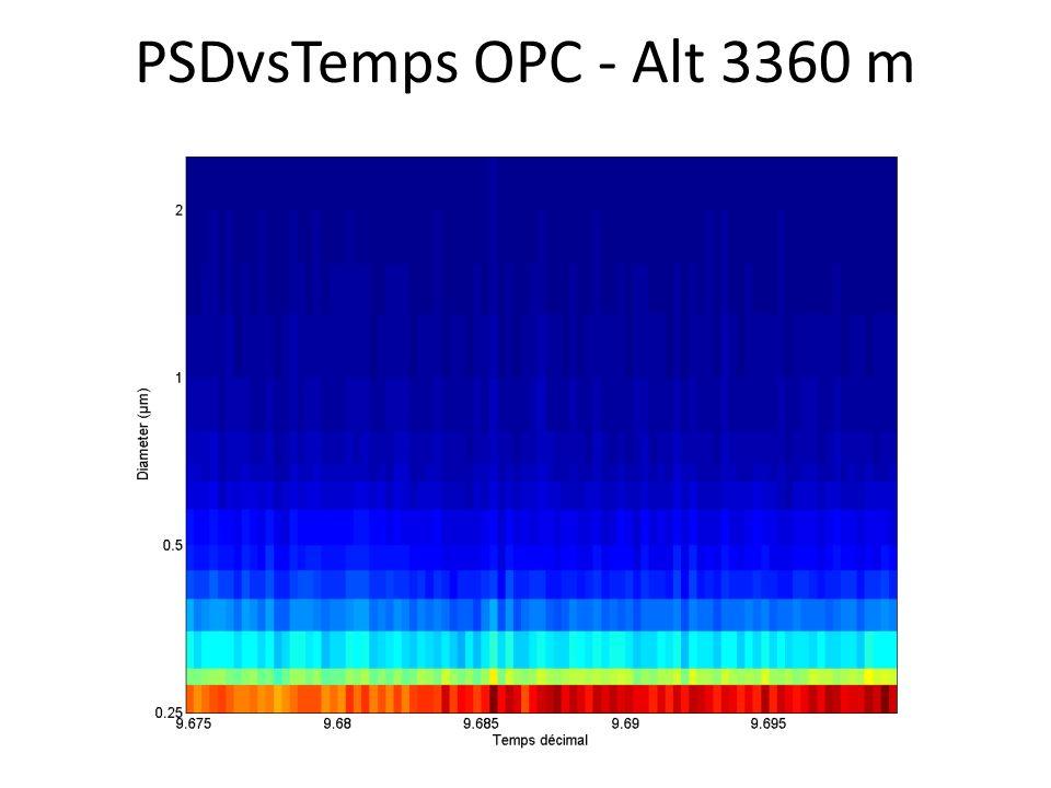 PSDvsTemps OPC - Alt 3360 m