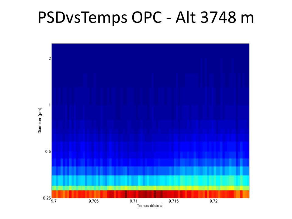 PSDvsTemps OPC - Alt 3748 m