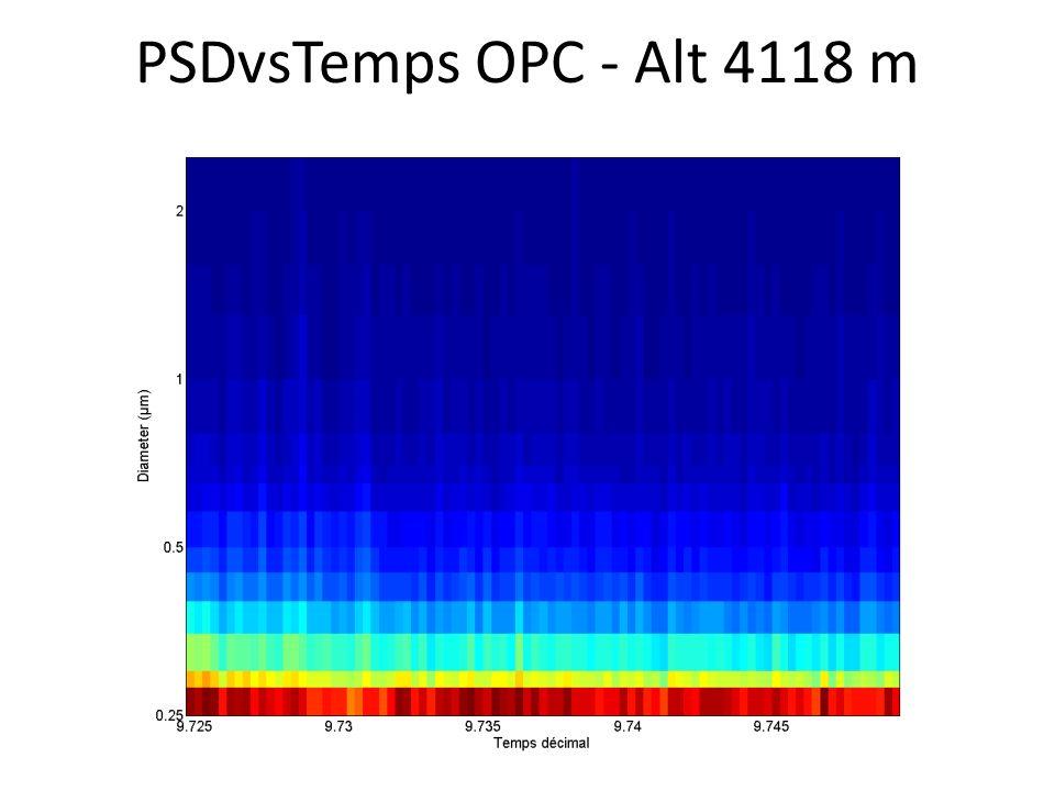 PSDvsTemps OPC - Alt 4118 m