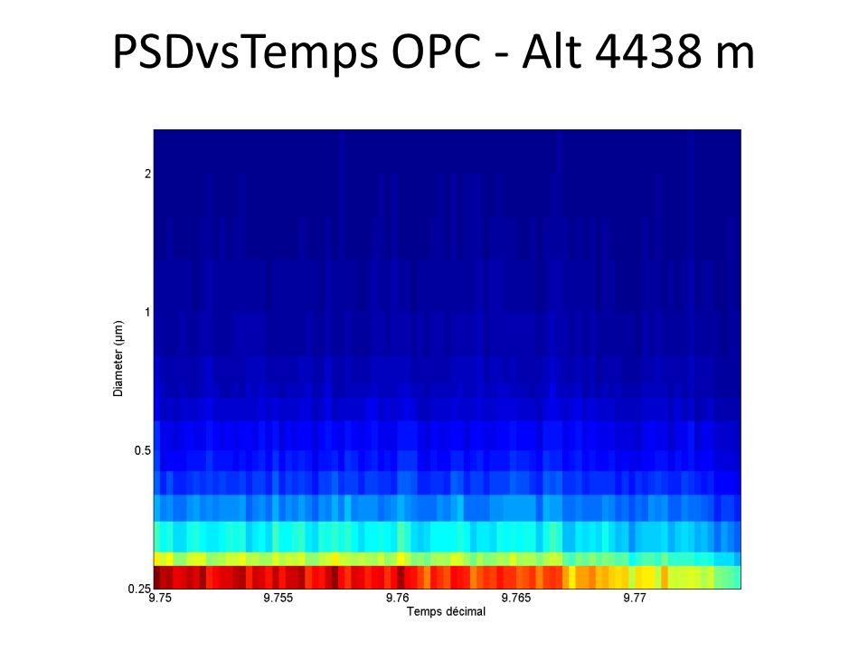 PSDvsTemps OPC - Alt 4438 m