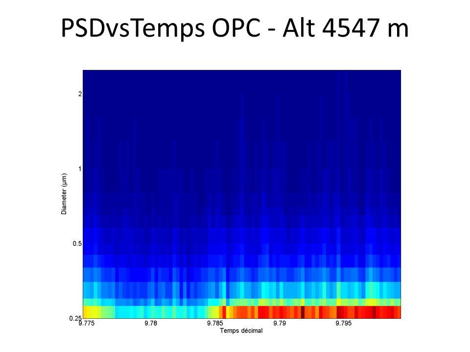 PSDvsTemps OPC - Alt 4547 m