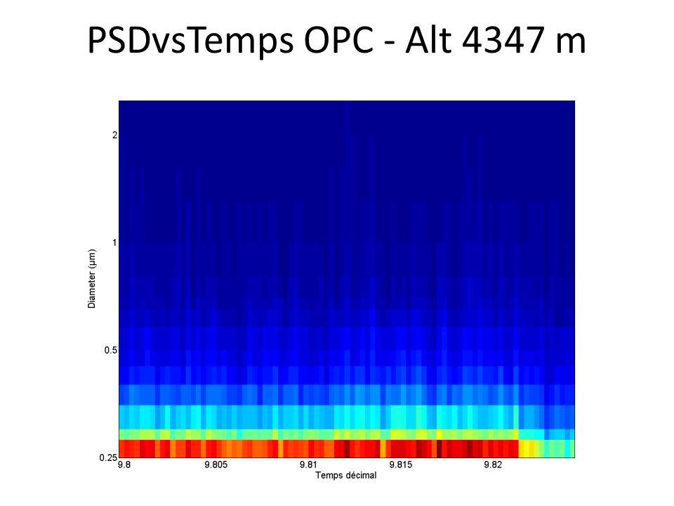 PSDvsTemps OPC - Alt 4347 m