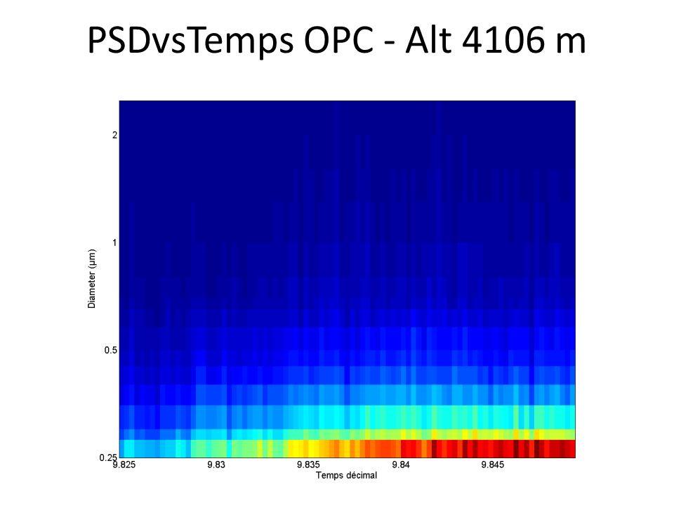 PSDvsTemps OPC - Alt 4106 m