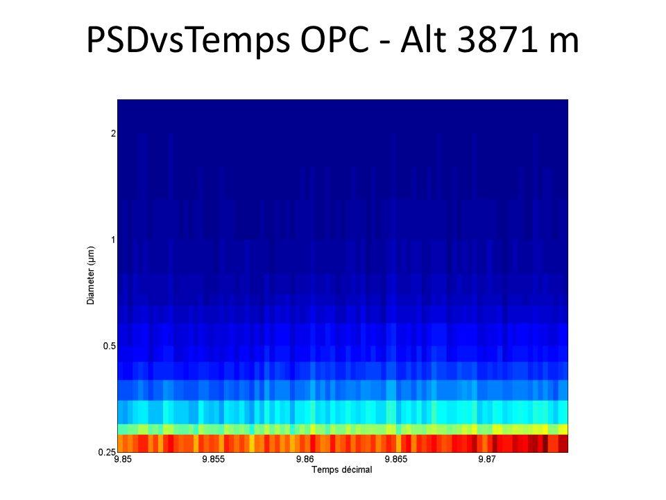 PSDvsTemps OPC - Alt 3871 m