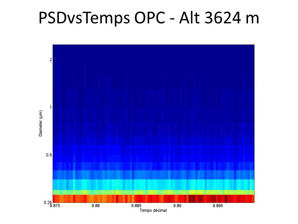 PSDvsTemps OPC - Alt 3624 m