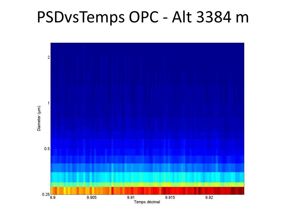 PSDvsTemps OPC - Alt 3384 m