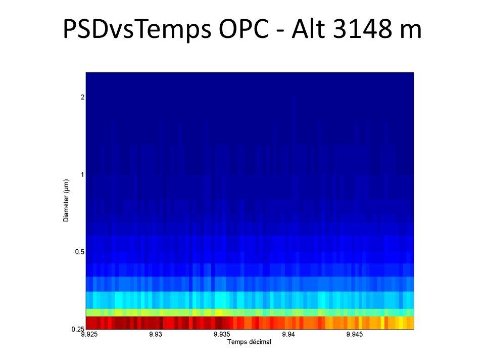 PSDvsTemps OPC - Alt 3148 m