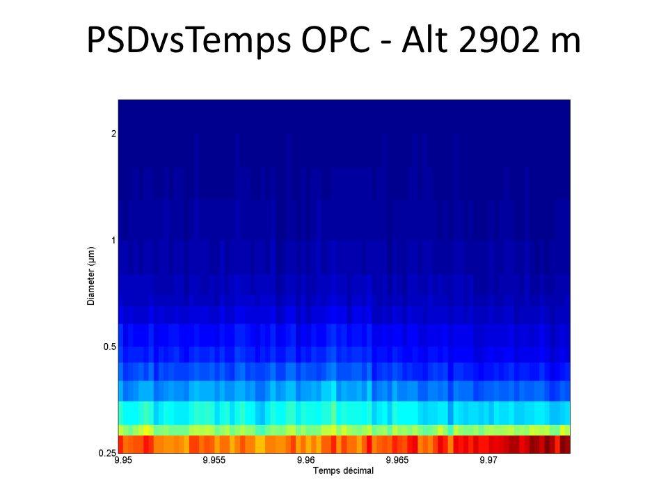 PSDvsTemps OPC - Alt 2902 m