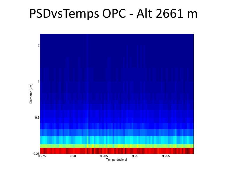 PSDvsTemps OPC - Alt 2661 m