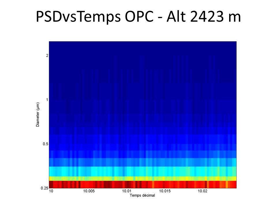 PSDvsTemps OPC - Alt 2423 m