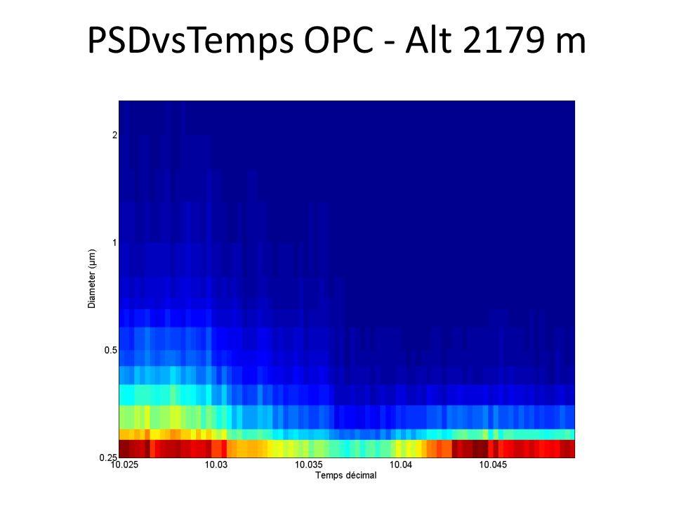 PSDvsTemps OPC - Alt 2179 m