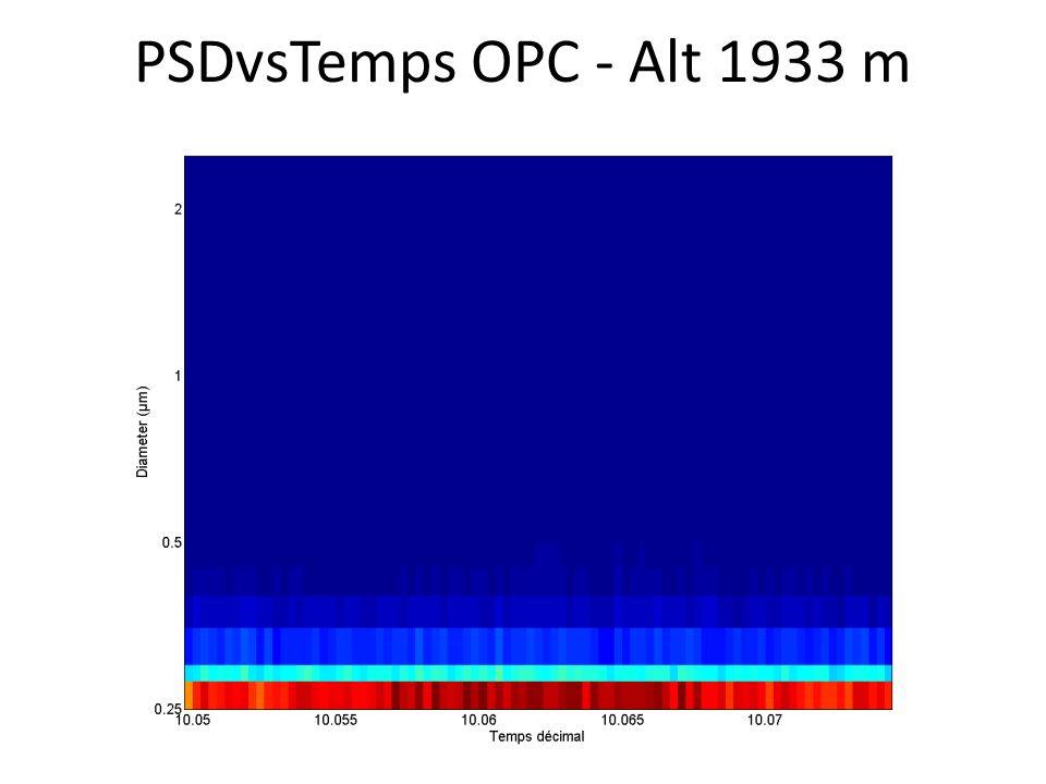PSDvsTemps OPC - Alt 1933 m