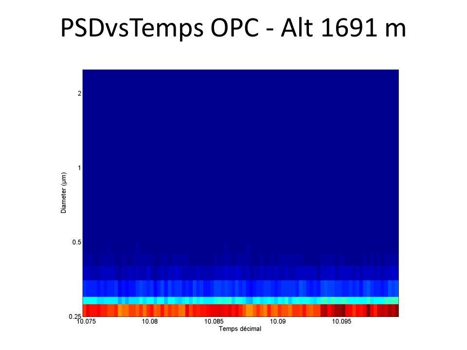PSDvsTemps OPC - Alt 1691 m