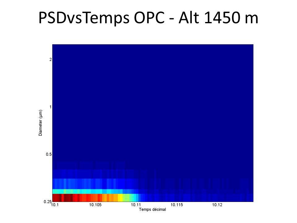 PSDvsTemps OPC - Alt 1450 m