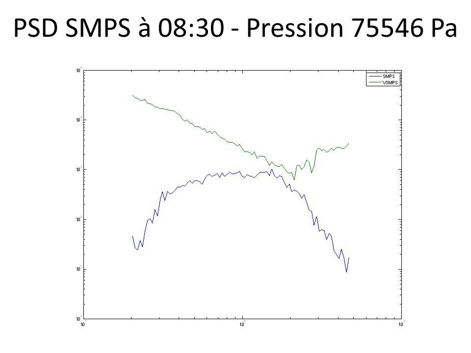 PSD SMPS à 08:30 - Pression 75546 Pa