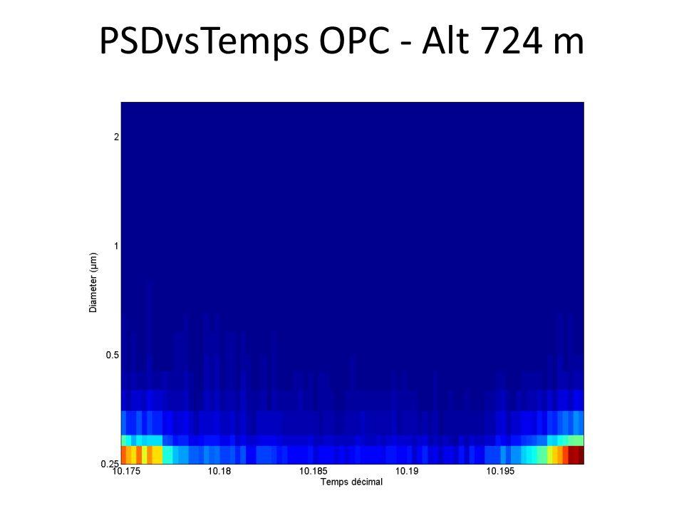 PSDvsTemps OPC - Alt 724 m