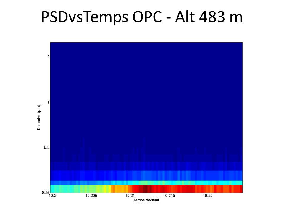 PSDvsTemps OPC - Alt 483 m