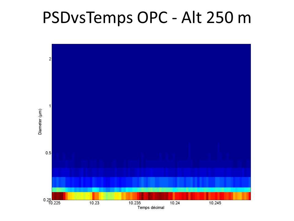 PSDvsTemps OPC - Alt 250 m