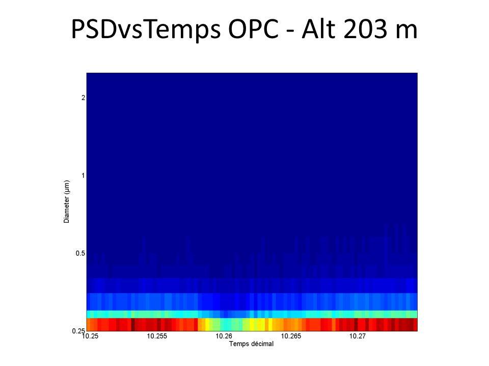 PSDvsTemps OPC - Alt 203 m