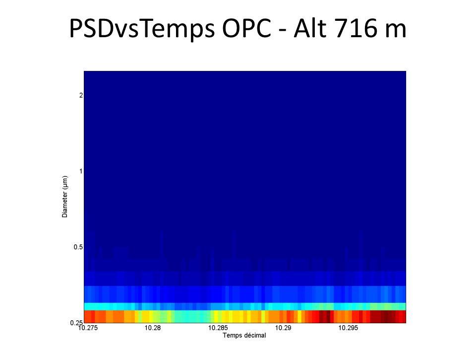 PSDvsTemps OPC - Alt 716 m