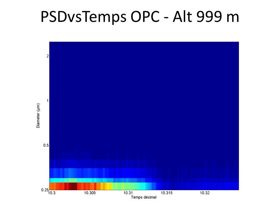PSDvsTemps OPC - Alt 999 m