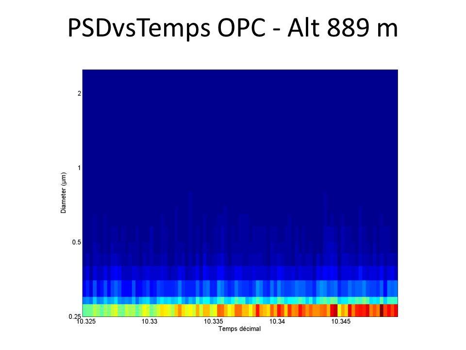 PSDvsTemps OPC - Alt 889 m
