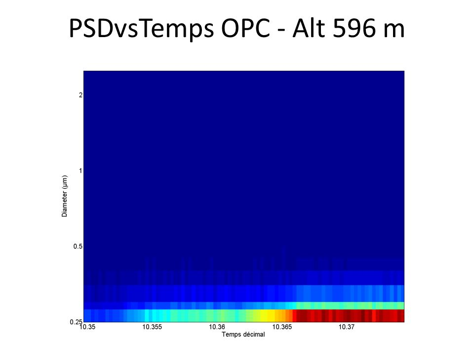 PSDvsTemps OPC - Alt 596 m
