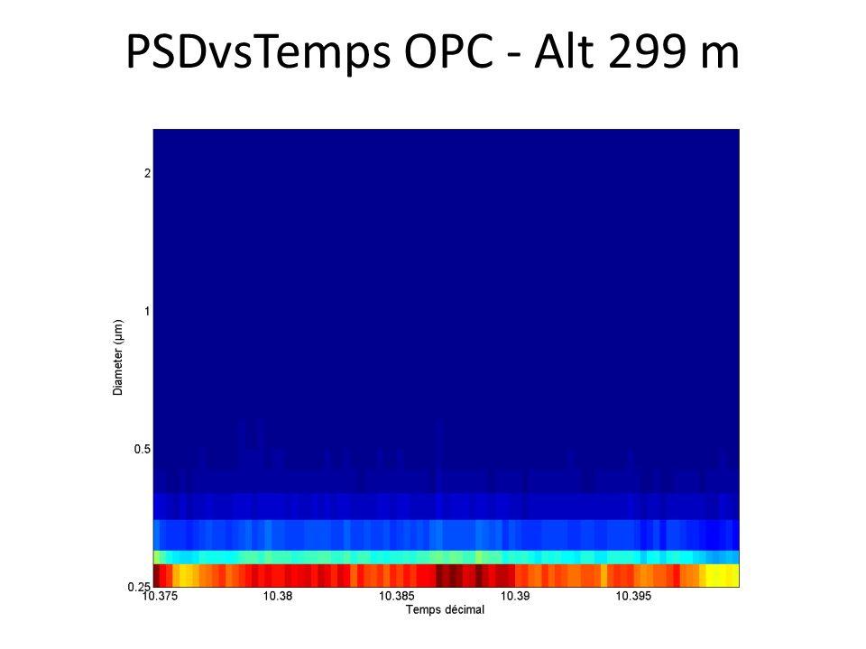 PSDvsTemps OPC - Alt 299 m