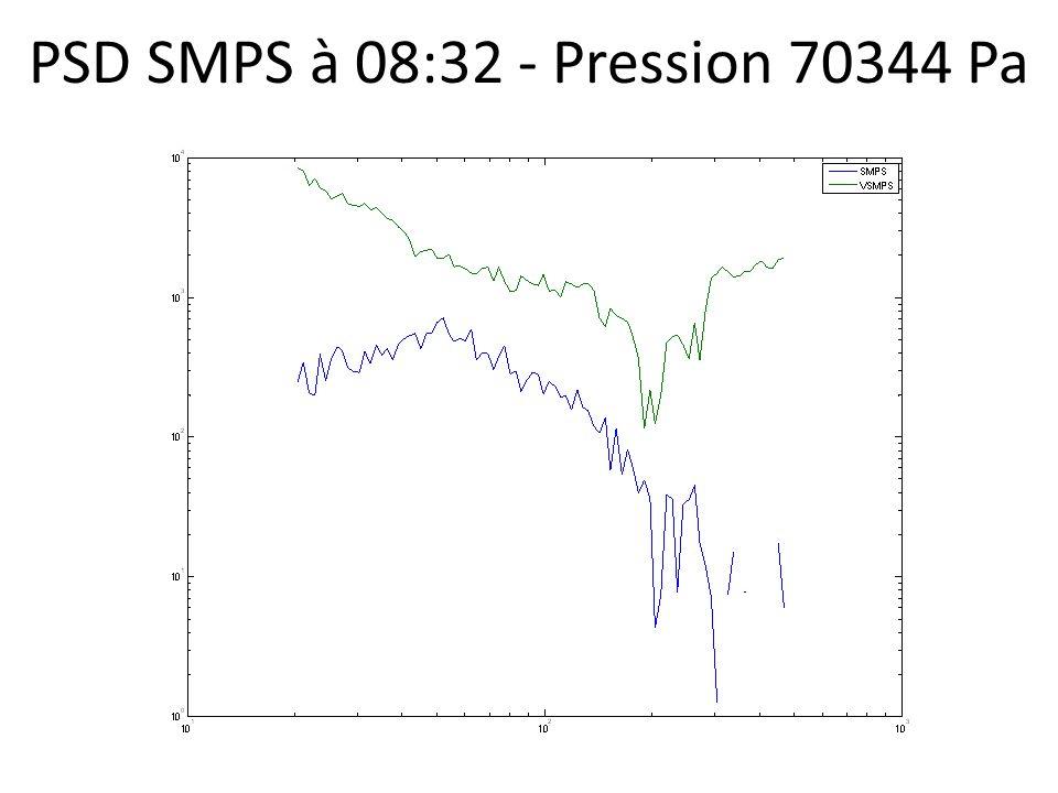 PSD SMPS à 08:32 - Pression 70344 Pa