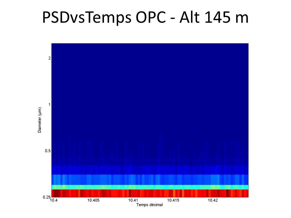 PSDvsTemps OPC - Alt 145 m
