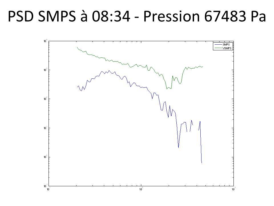 PSD SMPS à 08:34 - Pression 67483 Pa
