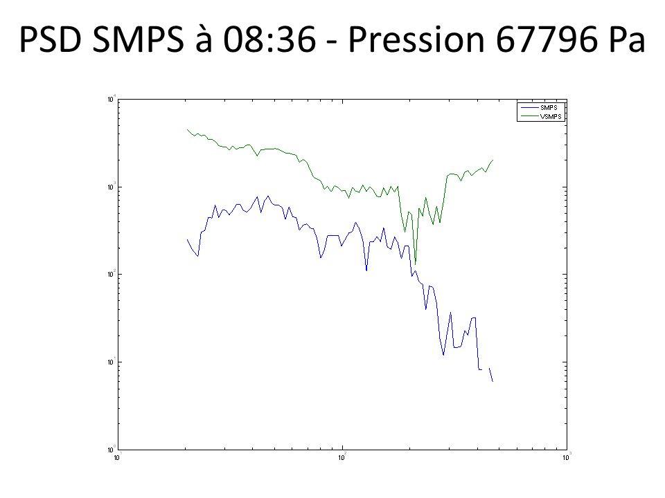PSD SMPS à 08:36 - Pression 67796 Pa