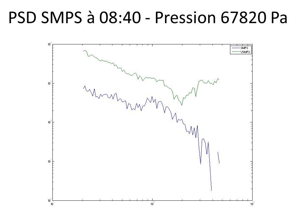 PSD SMPS à 08:40 - Pression 67820 Pa