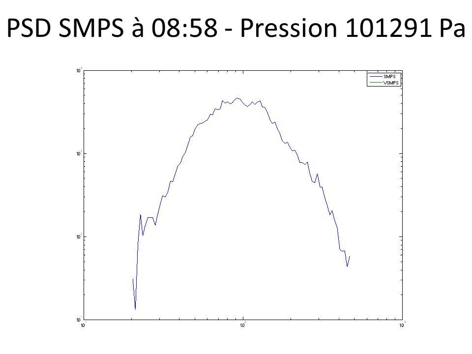 PSD SMPS à 08:58 - Pression 101291 Pa