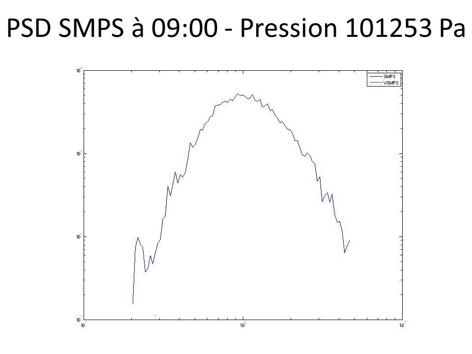PSD SMPS à 09:00 - Pression 101253 Pa