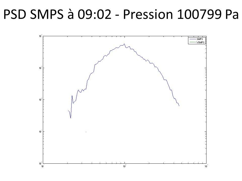 PSD SMPS à 09:02 - Pression 100799 Pa