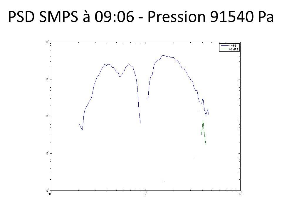 PSD SMPS à 09:06 - Pression 91540 Pa
