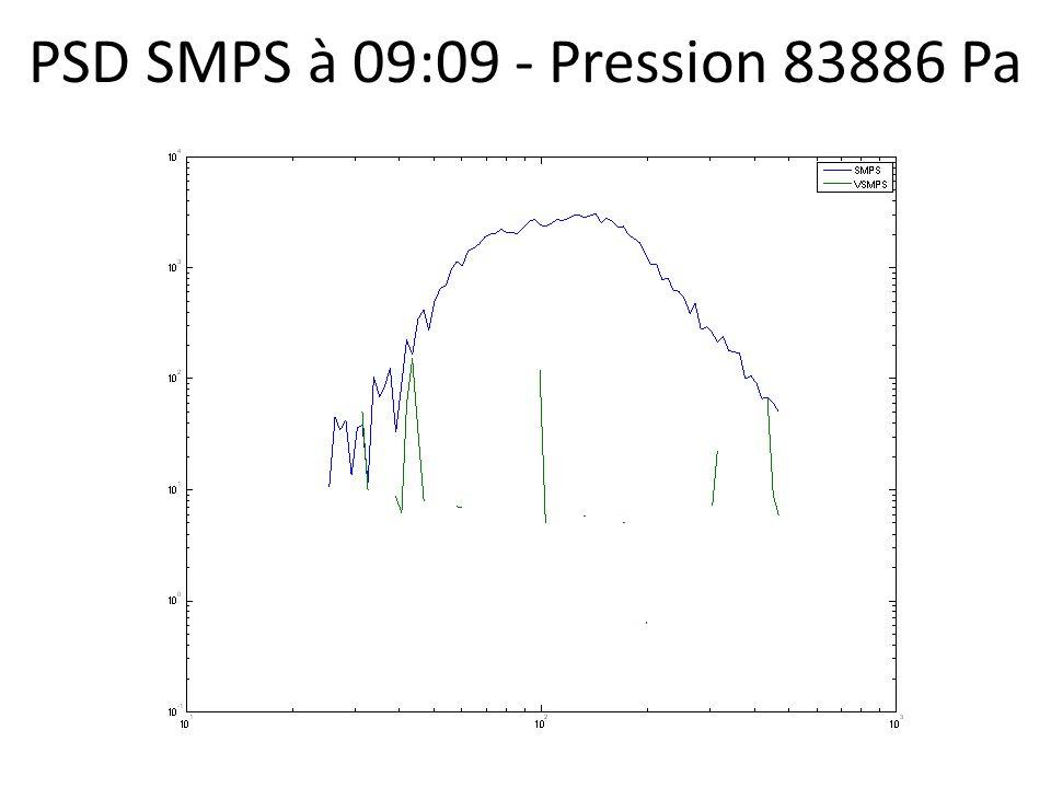 PSD SMPS à 09:09 - Pression 83886 Pa