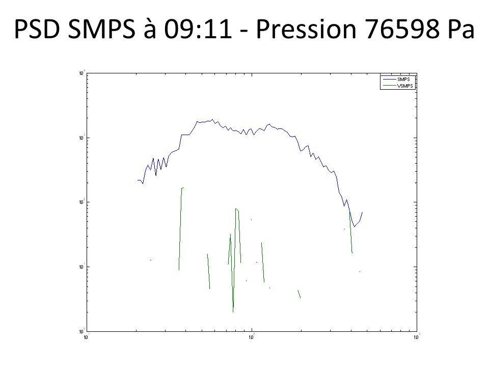 PSD SMPS à 09:11 - Pression 76598 Pa