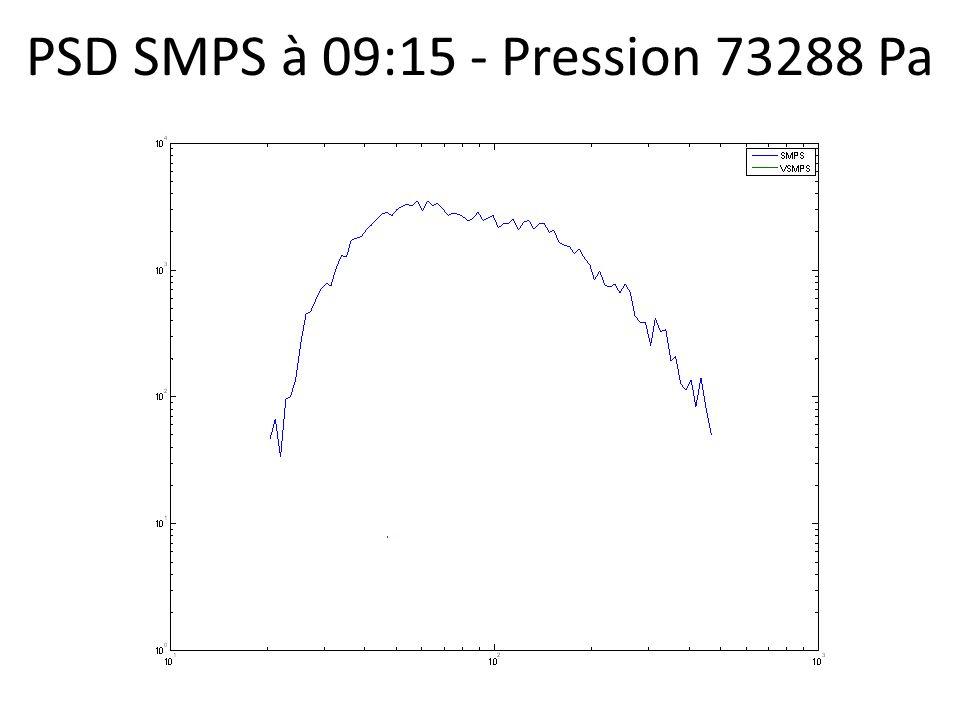 PSD SMPS à 09:15 - Pression 73288 Pa