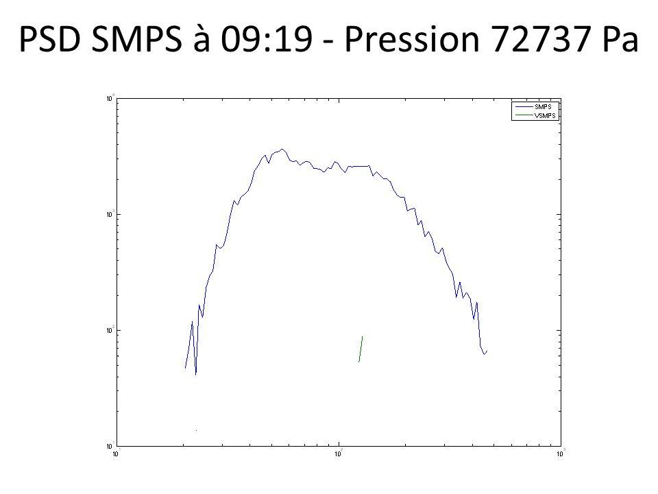 PSD SMPS à 09:19 - Pression 72737 Pa