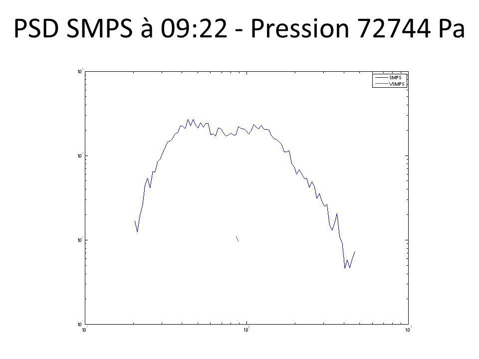 PSD SMPS à 09:22 - Pression 72744 Pa