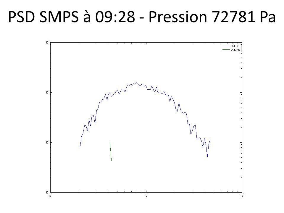 PSD SMPS à 09:28 - Pression 72781 Pa
